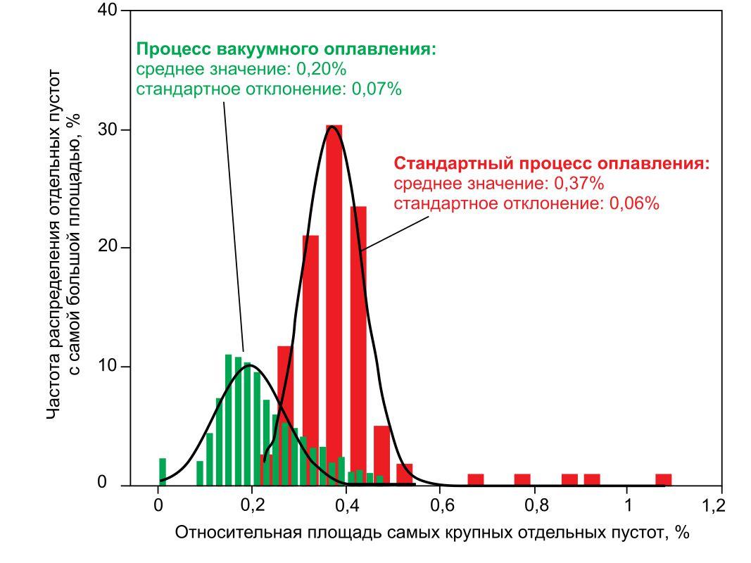 Частота Распределения